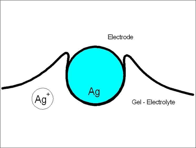 Arbeitselektrode für Gasmessgeräte Compur